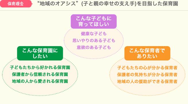 保育の理念・基本方針・保育の目標
